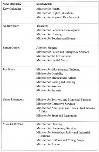 Administrative Arrangements - Ministers and Ministerial titles.pdf - Google Chrome 4072014 13627 PM