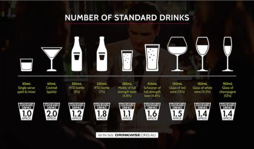 Number Of Standard Drinks Calculator