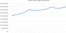 As the ACT clubs' gaming revenue decreases, it rises in Queanbeyan, according to these ClubsACT graphs.