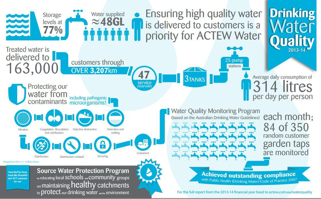 Canberra S Water Still Awesome Says Actew Water